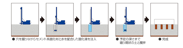 湿式柱状改良