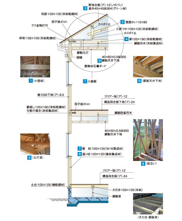 木造軸組工法概要