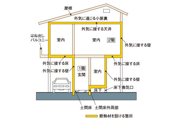 断熱材を設ける箇所図解