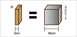 木の断熱性能図解